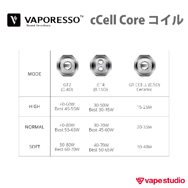 VAPORESSO GT cCell Core コイル 0.5ohm (3個入り)